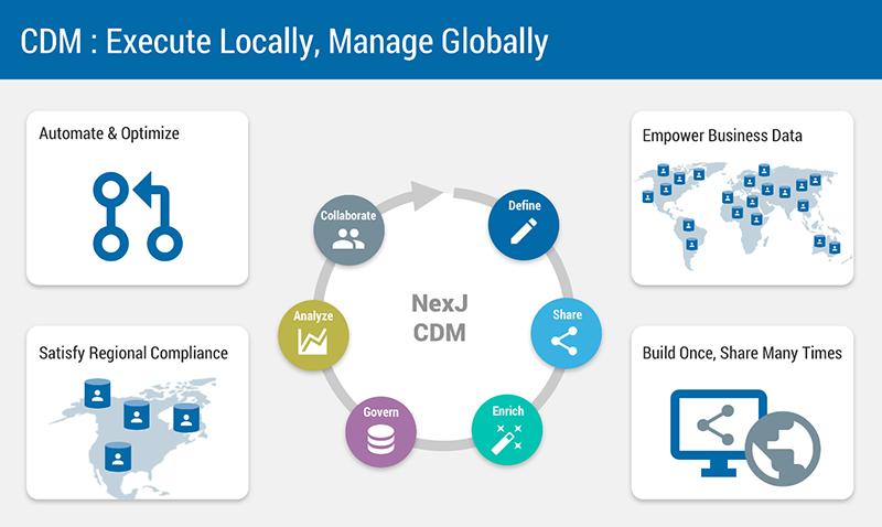 Customer Data Management - CDM