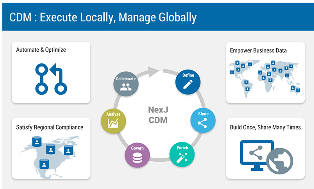 CDM - Customer Data Management