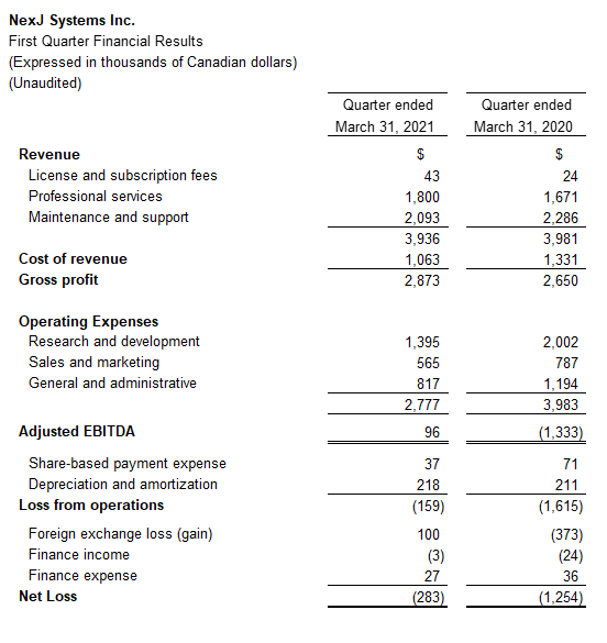 NexJ Systems Reports First Quarter 2021 Results
